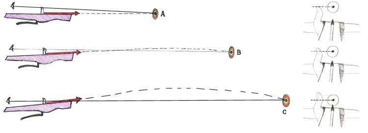 Esempi di alzo alle diverse distanze,dall'alto 6, 25 e 50 metri con una balestra da 150 libbre